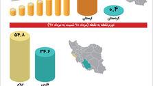 بیشترین و کمترین نرخ تورم برای کدام استانهاست؟