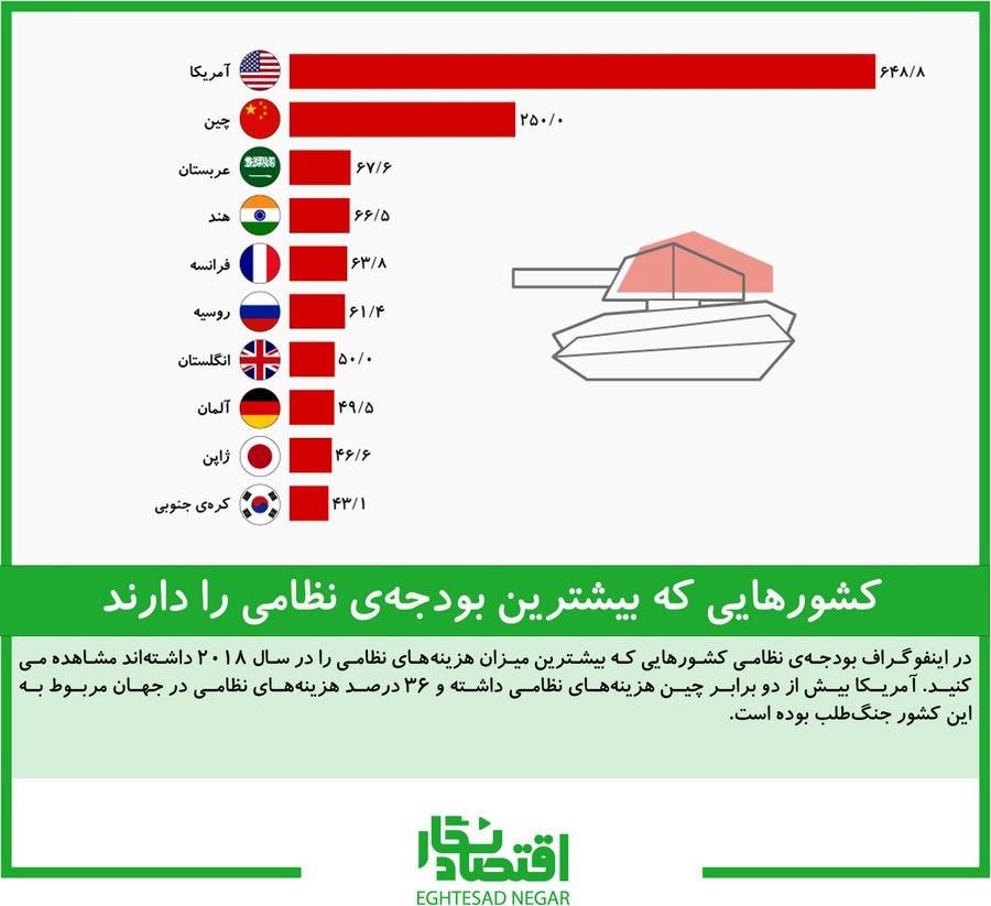 کشورهایی که بیشترین بودجهی نظامی را دارند