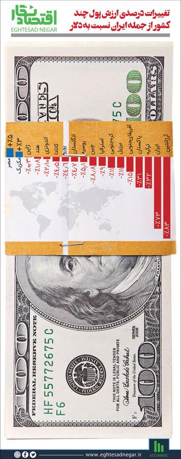 تغییرات درصدی ارزش پول چند کشور از جمله ایران نسبت به دلار